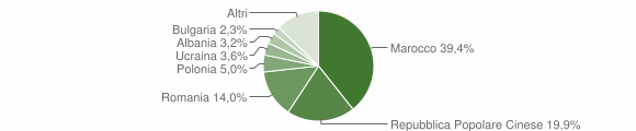 Grafico cittadinanza stranieri - Monte San Pietrangeli 2019
