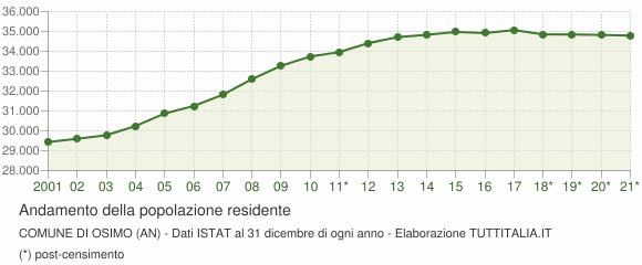 Andamento popolazione Comune di Osimo (AN)