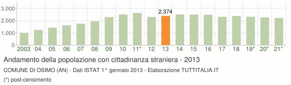 Grafico andamento popolazione stranieri Comune di Osimo (AN)