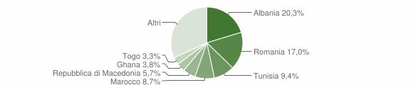Grafico cittadinanza stranieri - Osimo 2009