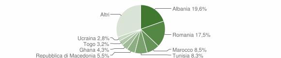 Grafico cittadinanza stranieri - Osimo 2010