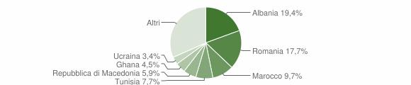 Grafico cittadinanza stranieri - Osimo 2012