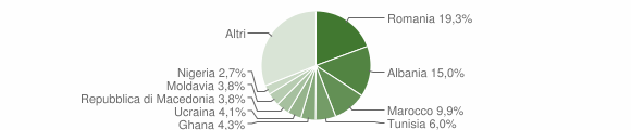 Grafico cittadinanza stranieri - Osimo 2019