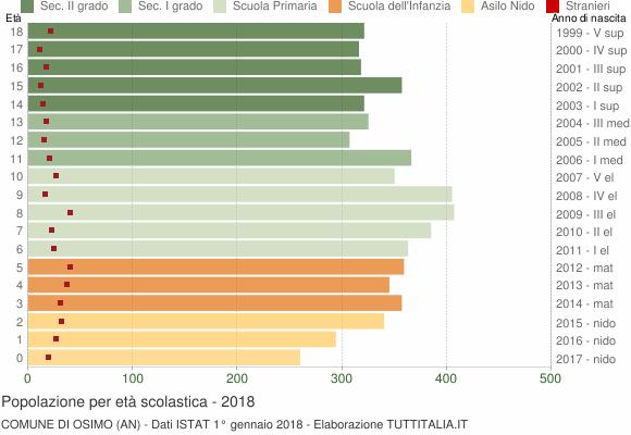 Grafico Popolazione in età scolastica - Osimo 2018