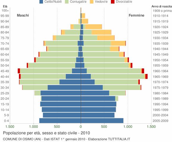 Grafico Popolazione per età, sesso e stato civile Comune di Osimo (AN)