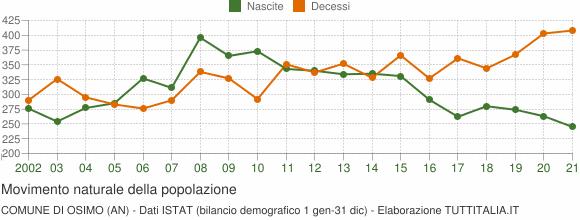 Grafico movimento naturale della popolazione Comune di Osimo (AN)