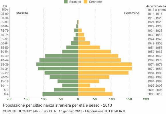 Grafico cittadini stranieri - Osimo 2013