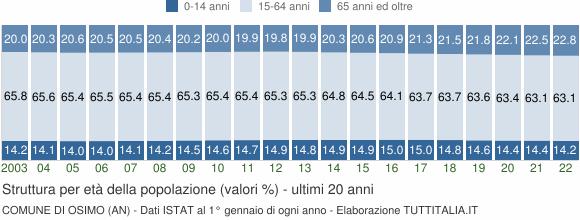 Grafico struttura della popolazione Comune di Osimo (AN)
