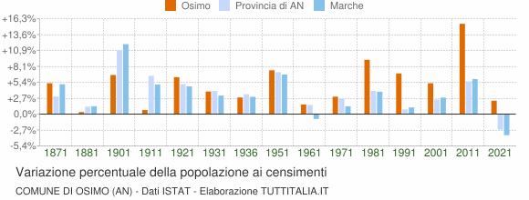 Grafico variazione percentuale della popolazione Comune di Osimo (AN)