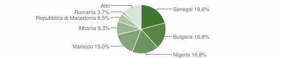 Grafico cittadinanza stranieri - Belforte all'Isauro 2019