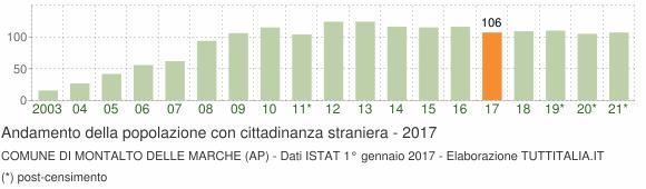 Grafico andamento popolazione stranieri Comune di Montalto delle Marche (AP)