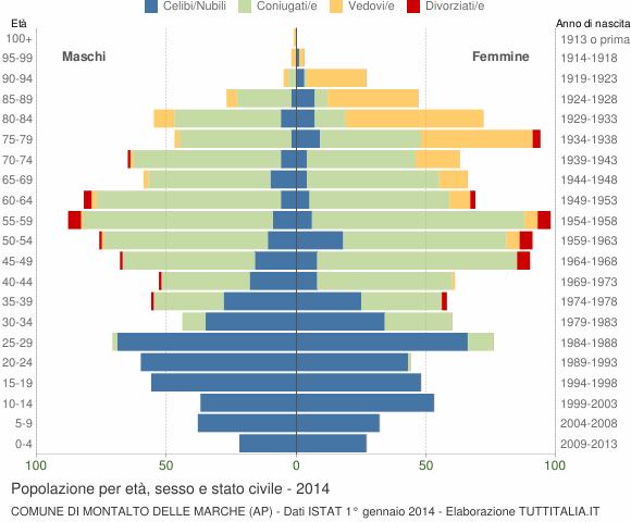 Grafico Popolazione per età, sesso e stato civile Comune di Montalto delle Marche (AP)