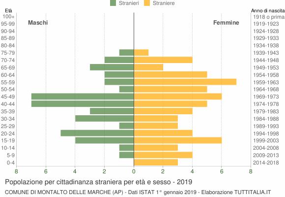 Grafico cittadini stranieri - Montalto delle Marche 2019