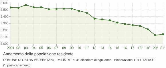 Andamento popolazione Comune di Ostra Vetere (AN)