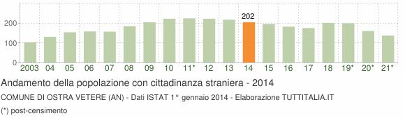 Grafico andamento popolazione stranieri Comune di Ostra Vetere (AN)