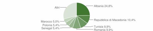 Grafico cittadinanza stranieri - Ostra Vetere 2014