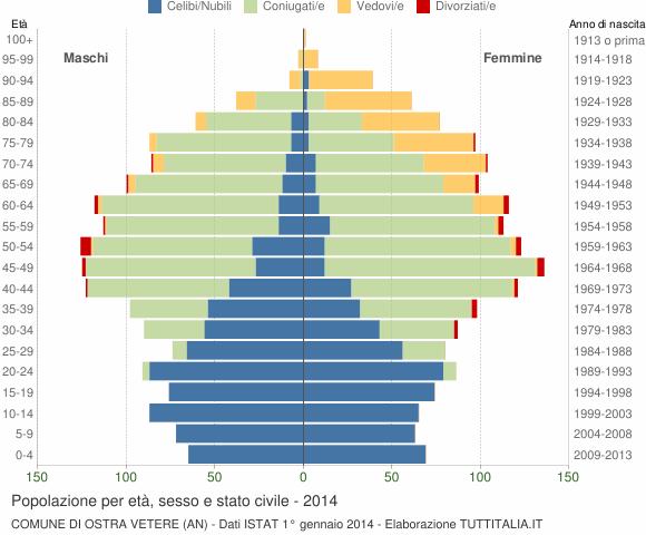 Grafico Popolazione per età, sesso e stato civile Comune di Ostra Vetere (AN)