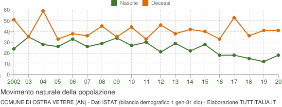 Grafico movimento naturale della popolazione Comune di Ostra Vetere (AN)