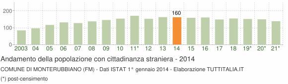 Grafico andamento popolazione stranieri Comune di Monterubbiano (FM)