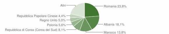 Grafico cittadinanza stranieri - Monterubbiano 2014