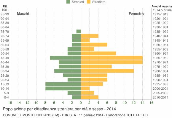 Grafico cittadini stranieri - Monterubbiano 2014