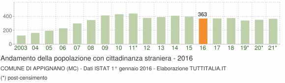 Grafico andamento popolazione stranieri Comune di Appignano (MC)