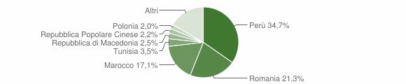 Grafico cittadinanza stranieri - Appignano 2014