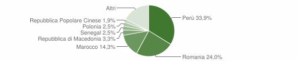 Grafico cittadinanza stranieri - Appignano 2016