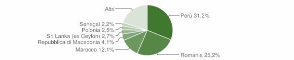 Grafico cittadinanza stranieri - Appignano 2017