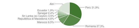Grafico cittadinanza stranieri - Appignano 2018