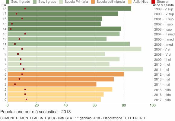 Grafico Popolazione in età scolastica - Montelabbate 2018
