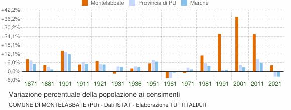 Grafico variazione percentuale della popolazione Comune di Montelabbate (PU)
