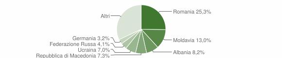 Grafico cittadinanza stranieri - Numana 2017