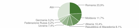 Grafico cittadinanza stranieri - Numana 2018