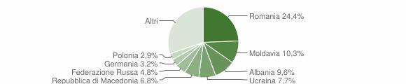 Grafico cittadinanza stranieri - Numana 2019