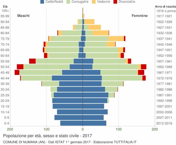 Grafico Popolazione per età, sesso e stato civile Comune di Numana (AN)