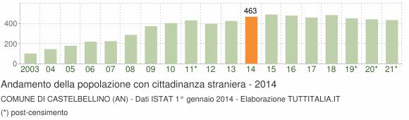 Grafico andamento popolazione stranieri Comune di Castelbellino (AN)