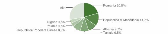 Grafico cittadinanza stranieri - Castelbellino 2014