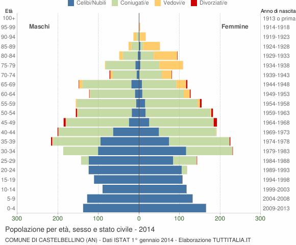 Grafico Popolazione per età, sesso e stato civile Comune di Castelbellino (AN)