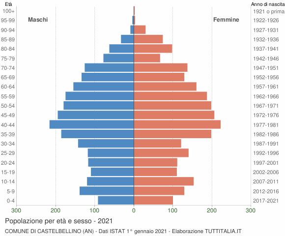 Grafico Popolazione per età e sesso Comune di Castelbellino (AN)