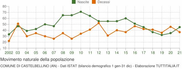Grafico movimento naturale della popolazione Comune di Castelbellino (AN)