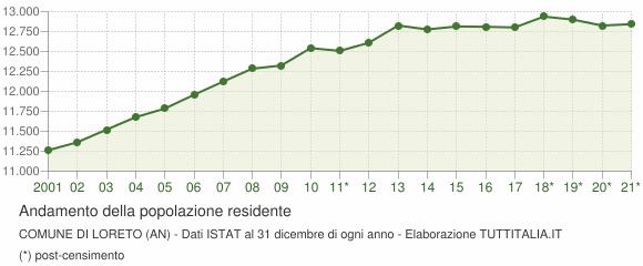 Andamento popolazione Comune di Loreto (AN)