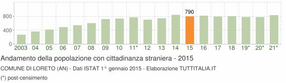 Grafico andamento popolazione stranieri Comune di Loreto (AN)