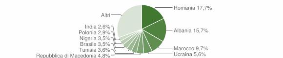 Grafico cittadinanza stranieri - Loreto 2012