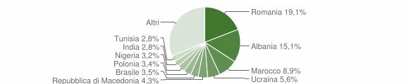 Grafico cittadinanza stranieri - Loreto 2014