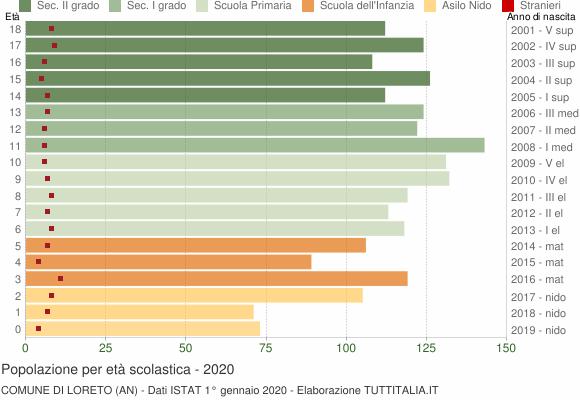 Grafico Popolazione in età scolastica - Loreto 2020