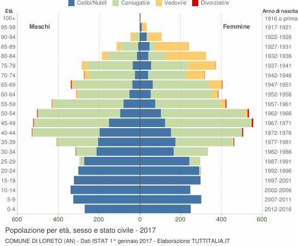 Grafico Popolazione per età, sesso e stato civile Comune di Loreto (AN)