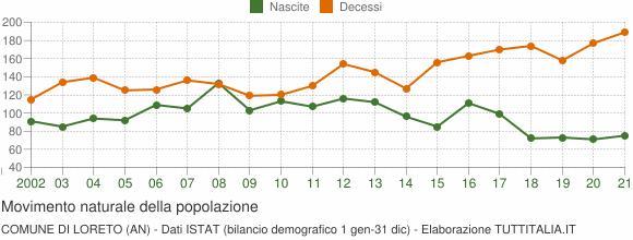 Grafico movimento naturale della popolazione Comune di Loreto (AN)