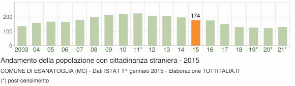 Grafico andamento popolazione stranieri Comune di Esanatoglia (MC)