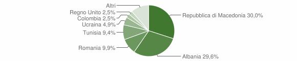 Grafico cittadinanza stranieri - Esanatoglia 2013